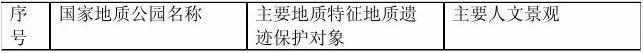 中国国家地质公园一览表
