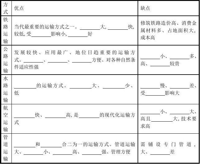 【考试考试重点】高中地理 第五章5.1 交通运输方式和布局学案设计 新人教版必修2