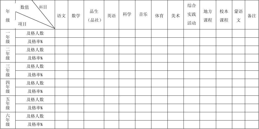 各学科合格率统计表(小学)