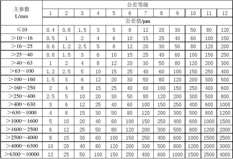 国标形位公差表