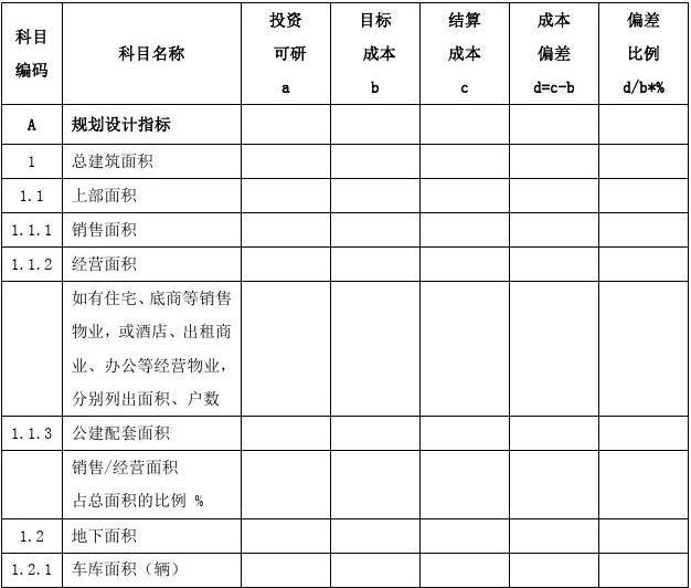 成本管理后评估报告示范格式