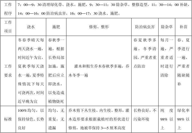 成发集团工业园绿化管理方案--weiwei5858