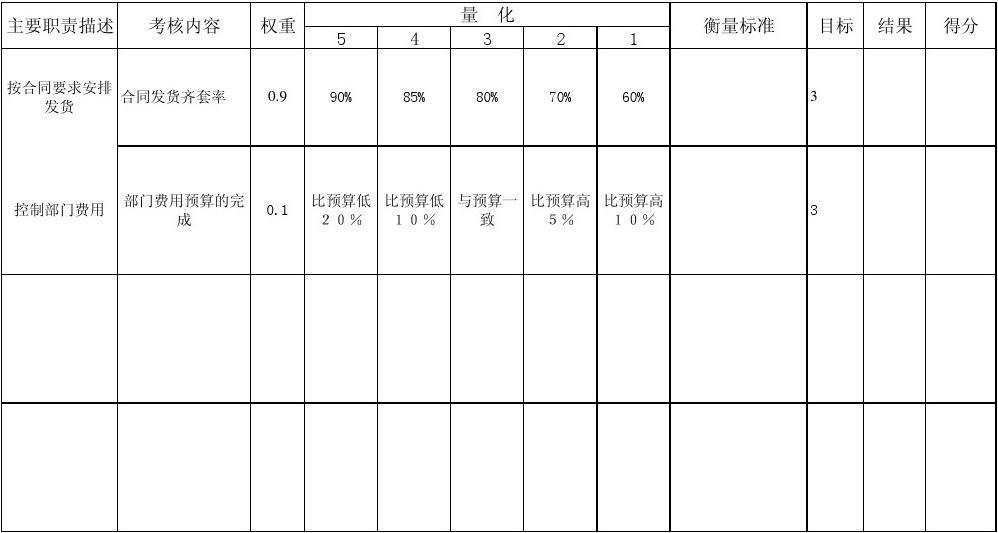 关键业绩指标考核表(商务部)图片