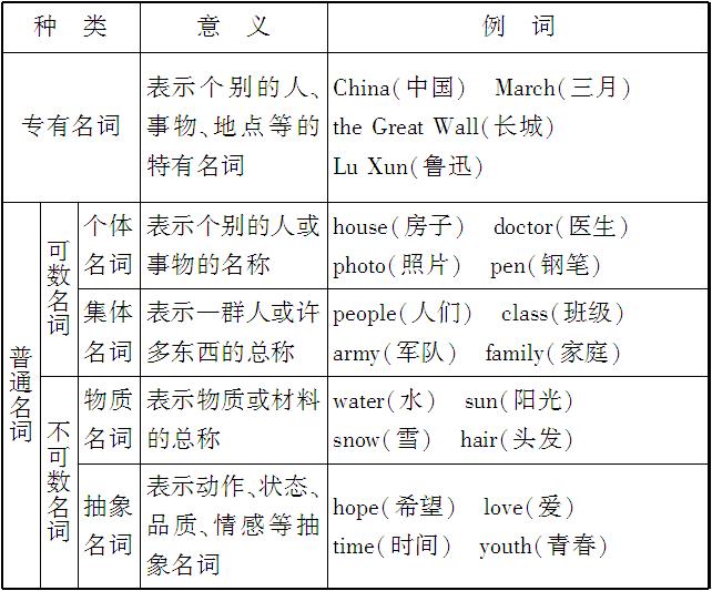 普通名词_名词可以修饰名词吗_集合名词和集体名词