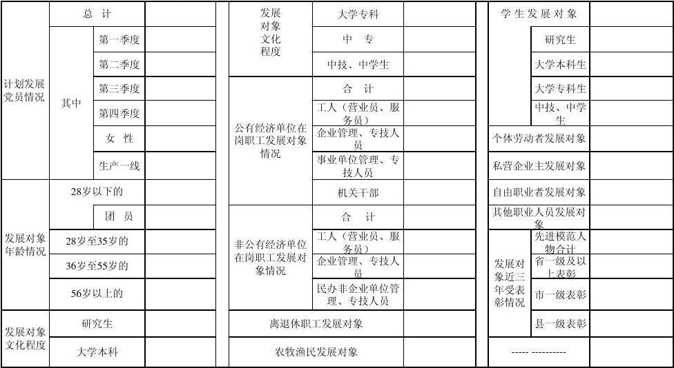 四川理工学院 年发展党员计划情况统计表