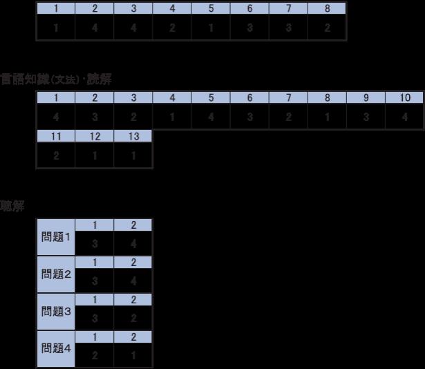 09年日语N5级试题
