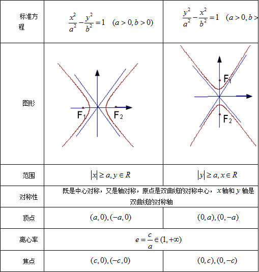 双曲线性质总结及经典例题