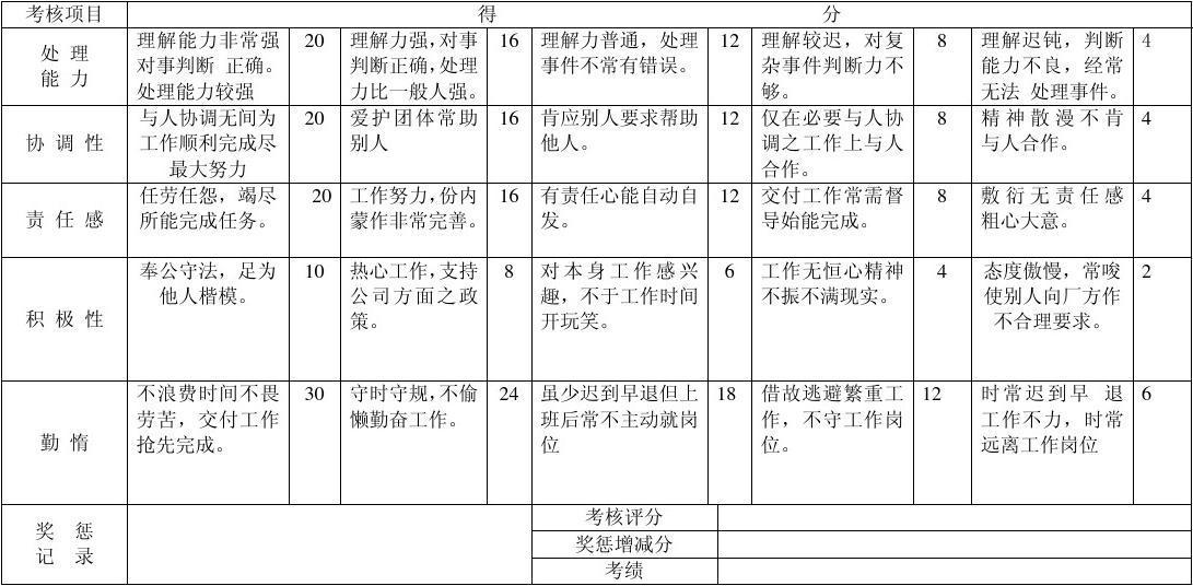 績效考核表 - MBA智庫百科_插圖