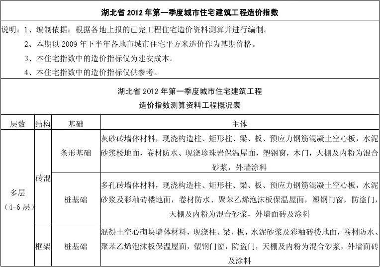 湖北省2012年城市住宅建筑工程造价指数