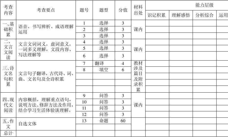 2011—2012年上期八年级语文期末考试内容、要点、能力层级及分值