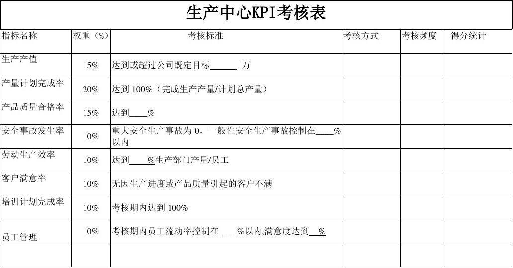 客服部kpi考核表_各部门绩效考核表(KPI和_CPI)_word文档在线阅读与下载_文档网