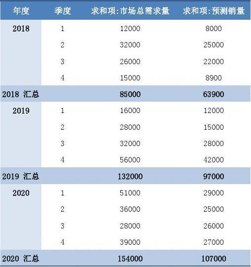 常用办公表格模版-未来三年销售预测表