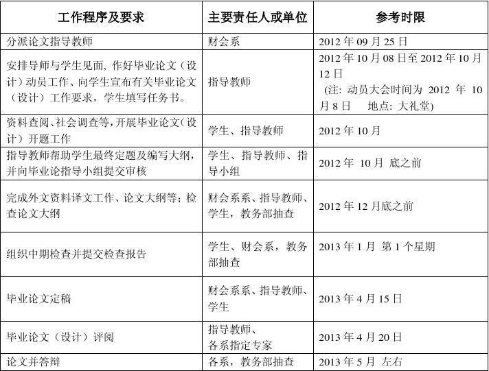 2012年四川大学锦城学院财会系毕业设计时间安排