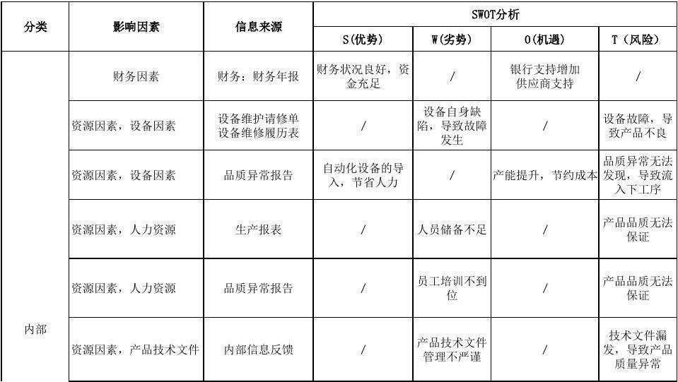1-1内外部因素识别分析及监视评审表(汇总)