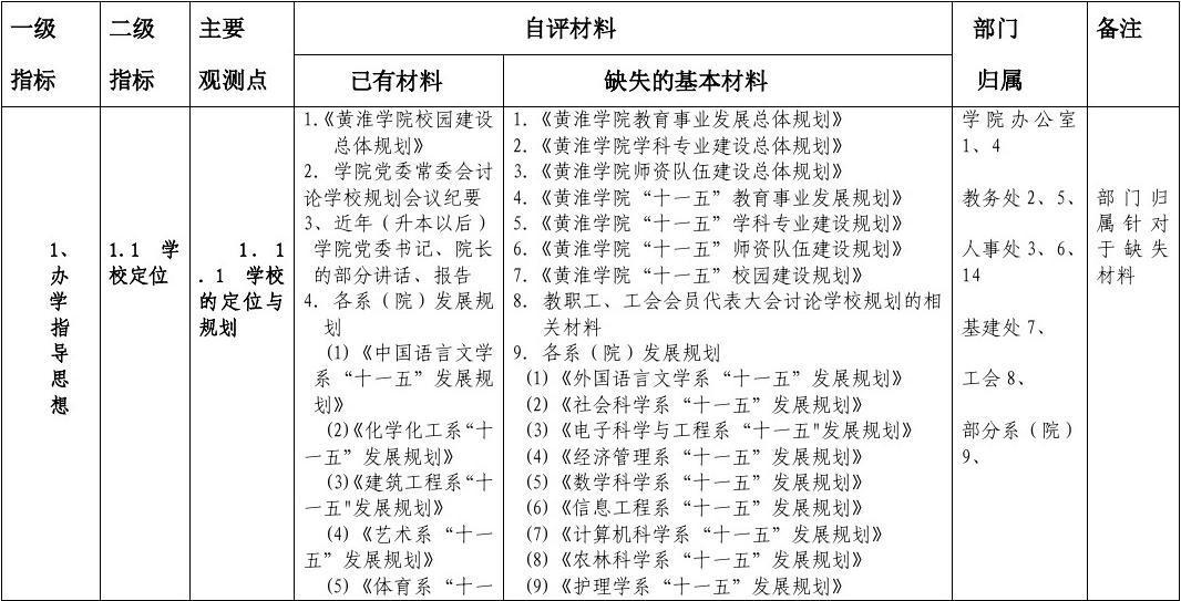 黄淮学院本科教学评估自评材料一览表