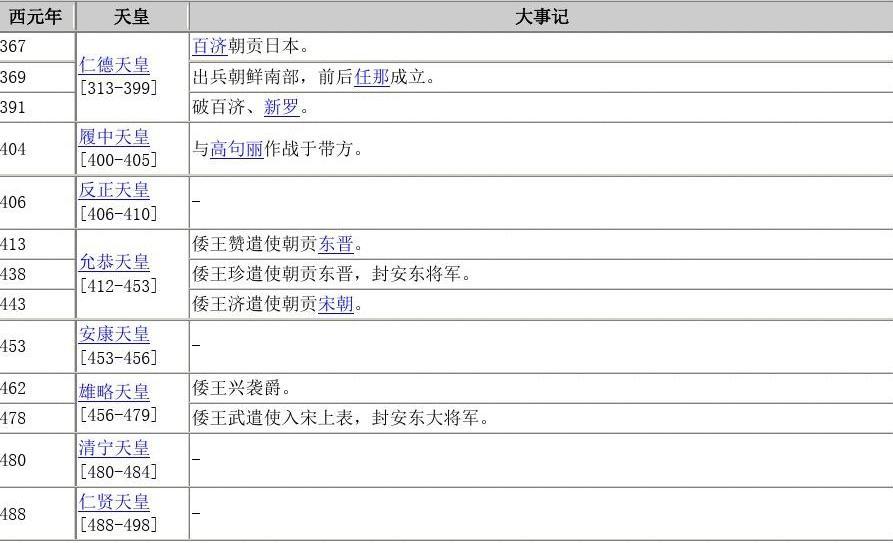 日本历史年表