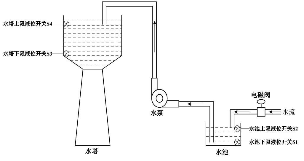 plc的水塔水位控制系统
