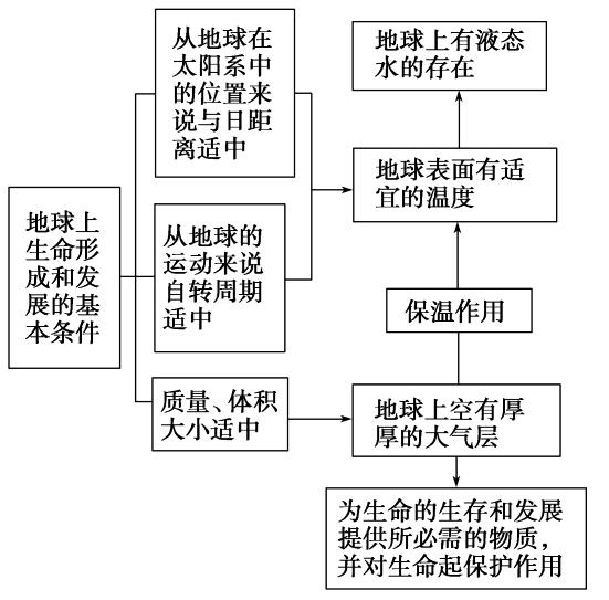 最新-学业高中第一章第一节水平高中达标中图地理成才上海图片