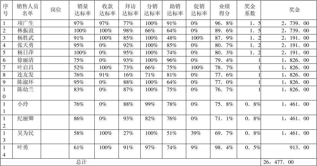 宝洁销售人员业绩排名表