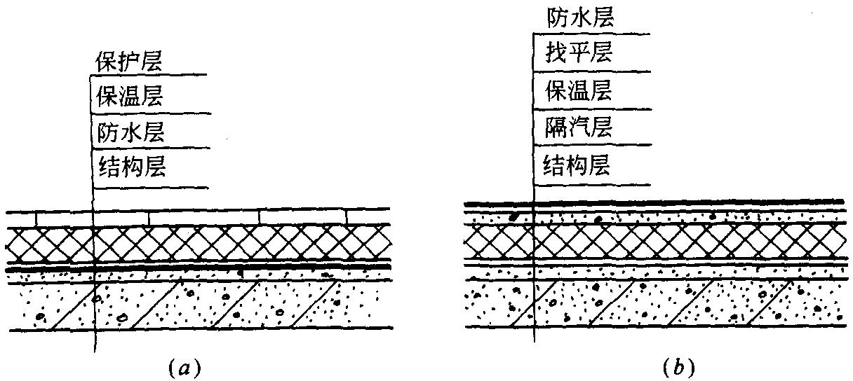 (a)倒置式屋面构造;(b)正置式屋面构造图片