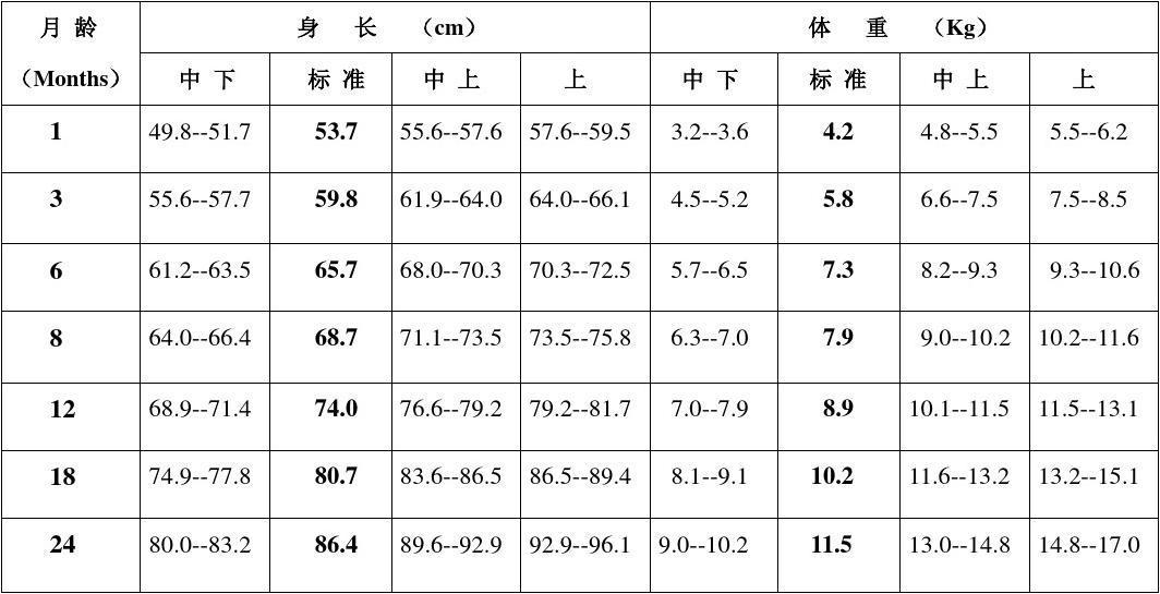 男女儿童标准体重身高表_word文档在线阅读与