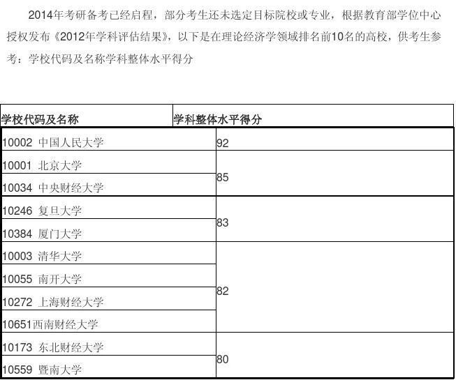 应用经济学领域排名前10的高校
