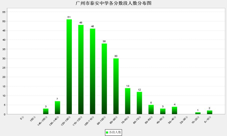 2012年天河区初中语文学科学校初中联考部分重庆质量渝中区排名图片