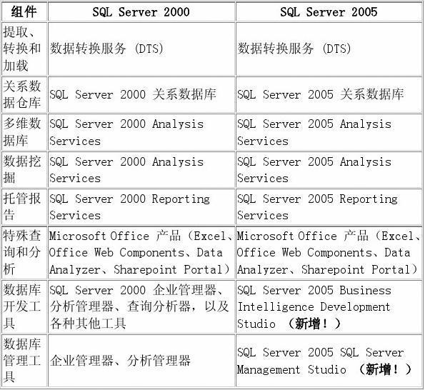 SQL Server 2005 中的商务智能和数据仓库