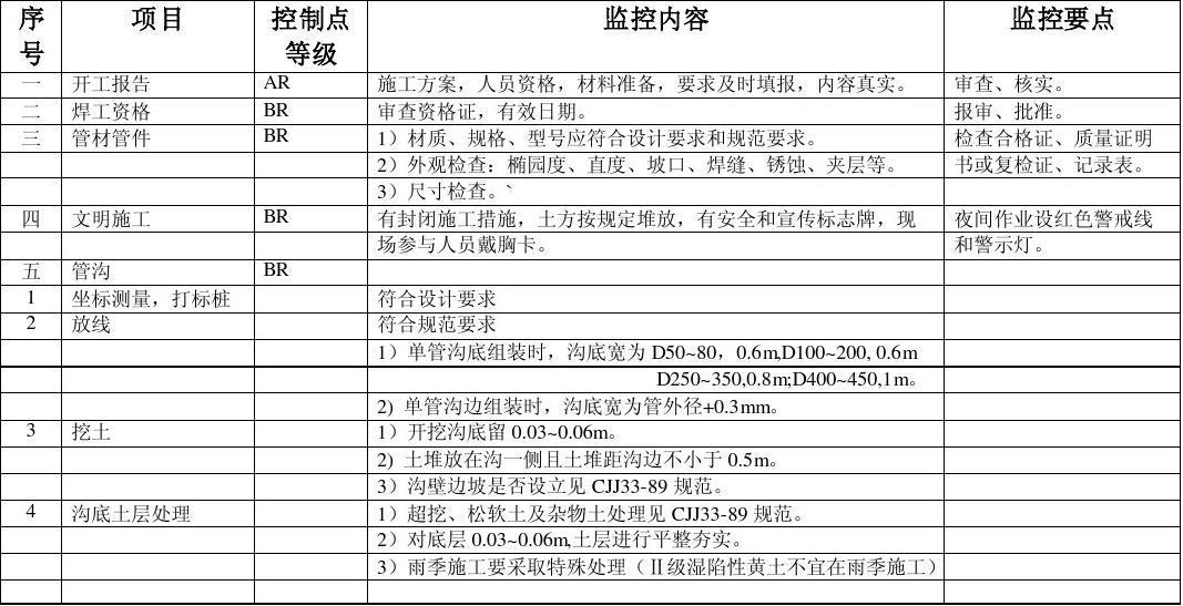 天然气地下管网工程监理细则
