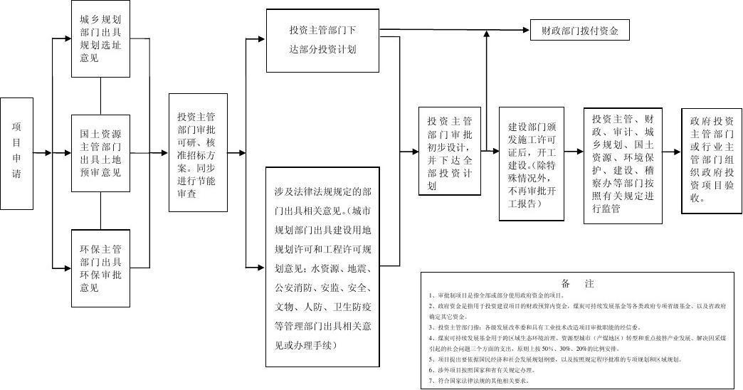 山西省固定资产投资项目审批制管理流程图(最新)图片