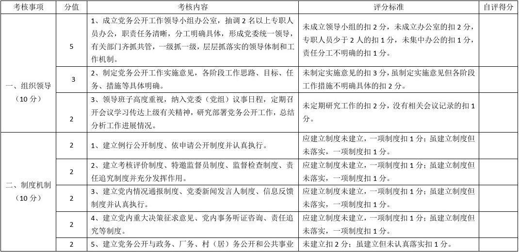 教育局党务公开总结_党务公开工作考核自查表