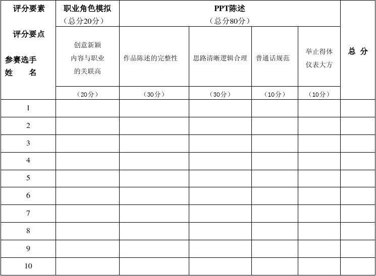 第七届大学生职业规划设计大赛暨大学生创业大赛评分表