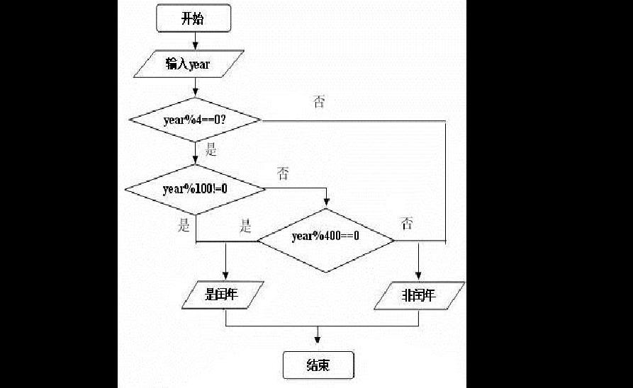 c语言课程设计报告--万年历,最详细图片