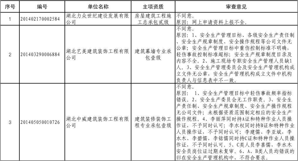 湖北省建筑施工企业安全生产许可证审查意见表