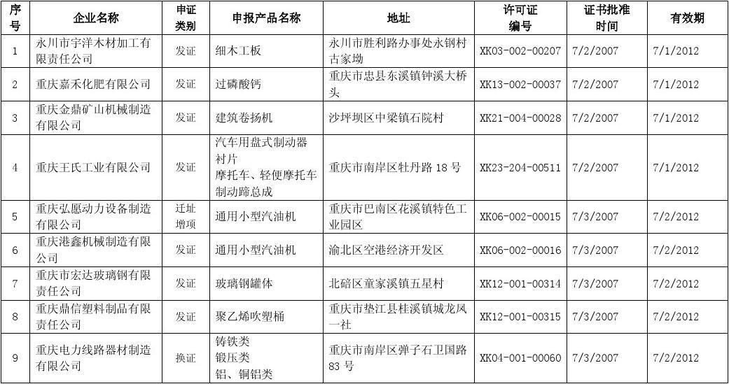 重庆市2007年三季度获得生产许可证企业名单