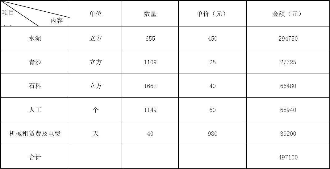 公路工程决算表_东柳村通园公路硬化工程决算表_文档下载