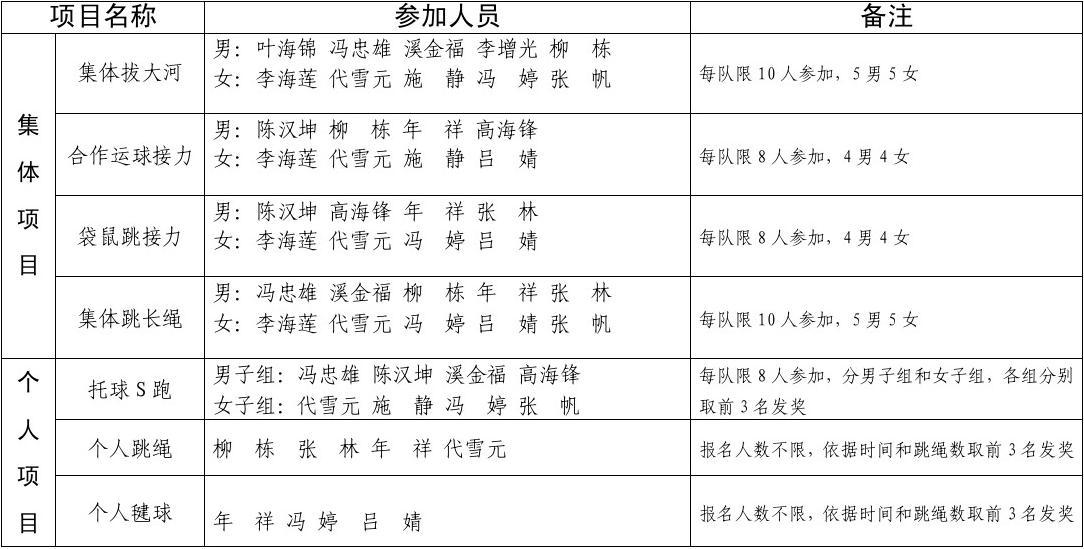 运动会报名统计表(旅游公司)