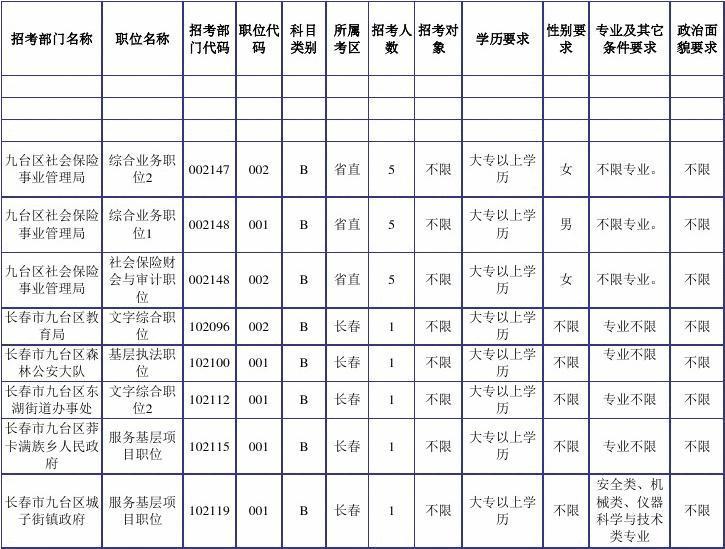 2016年全省各级机关考试录用公务员职位及条件一览表(政府系统)