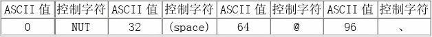 ASCII码表完整版