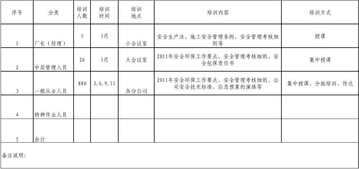 安全培训计划表_2011安全培训工作计划统计表_word文档在线阅读与下载_无忧文档