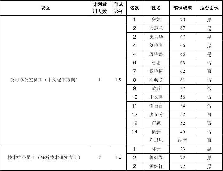 广东中烟工业有限责任公司2011年度招聘笔试成绩公布及面试通知