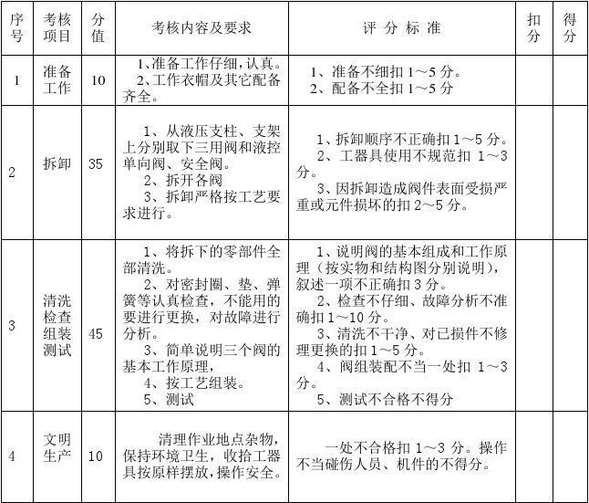 钳工操作规程_采掘电钳工技能鉴定操作试卷_文档下载