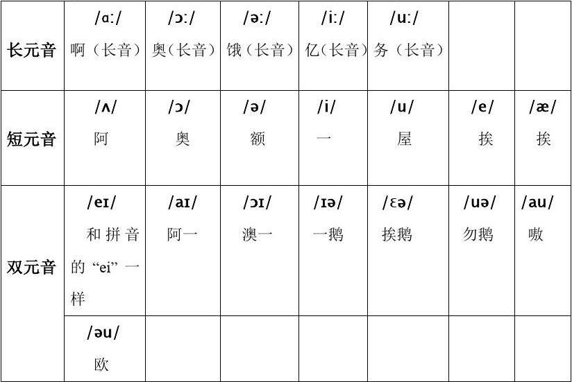 英语48个音标表的读法【相关词_ 英语48音标读法】