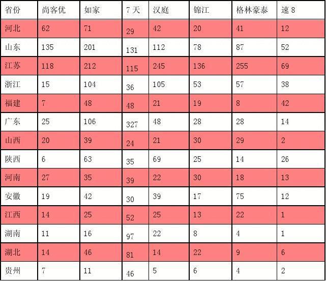 2013年最新快捷酒店排名分析