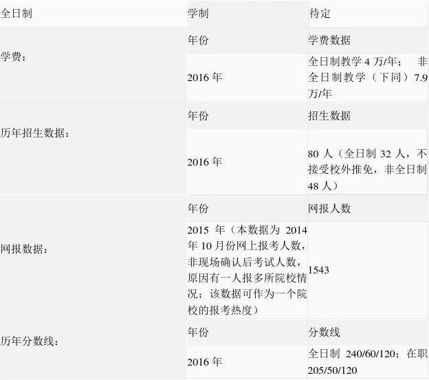 2016年中国人民大学会计专硕学制、学费、招