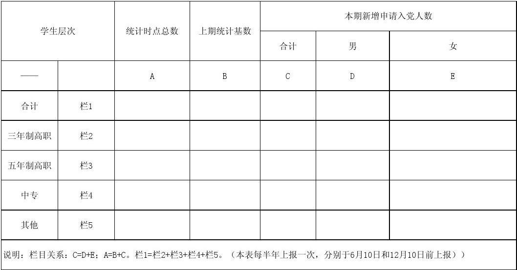 11-申请入党人统计表(各总支、支部报)