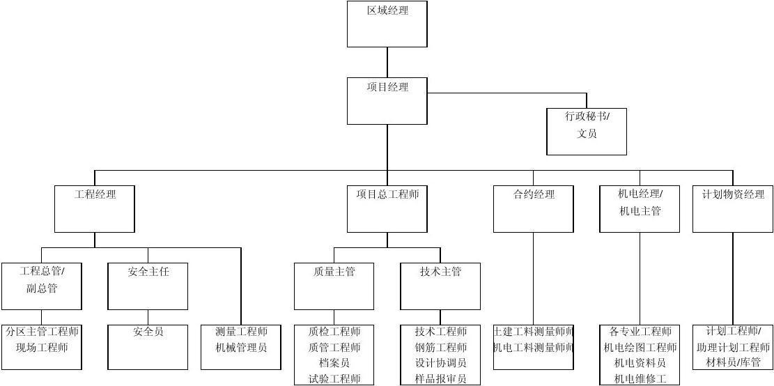 01项目经理部组织架构图片