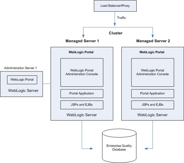 weblogic安裝配置及常見問題 2