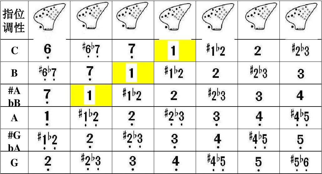 第1頁 (共10頁,當前第1頁) 你可能喜歡 12孔陶笛c調曲譜 12孔指法圖片