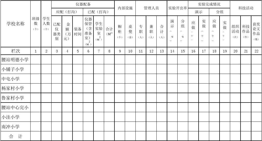 云南小学实验室建设档案(基层表、过录表)2013